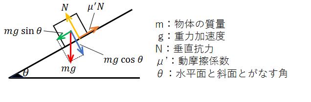 運動方程式の基本 - 力学対策室