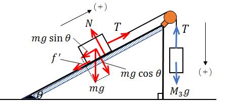糸でつながれた物体の運動(斜面含む)